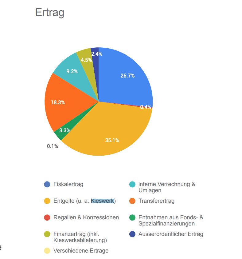 2.3 Mio für die Gemeindekasse – Eschenbach LUZERN machts vor
